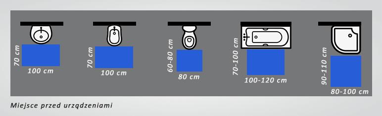 schemat miejsce przed urządzeniami