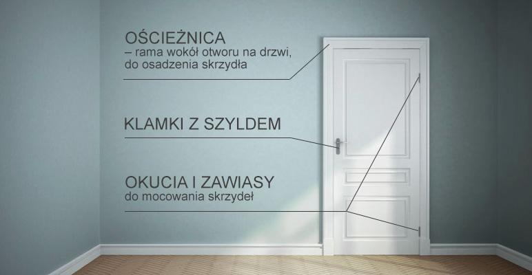 drzwi wewnętrzne - schemat