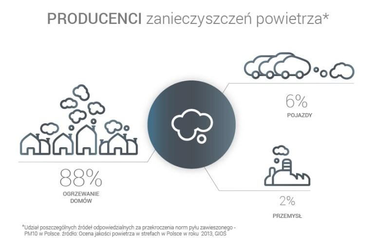 infografika producenci zanieczyszczeń powietrza